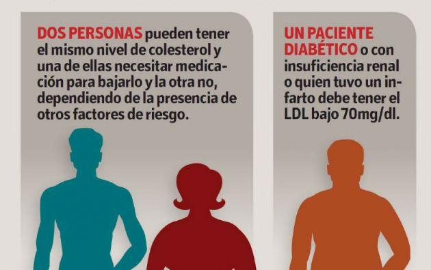 Los pacientes diabéticos, con insuficiencia renal o quien sufrió un infarto deben tener el LDL bajo 70mg/dl.