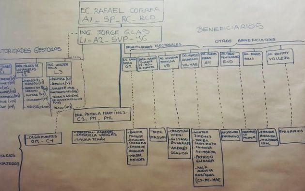 En un papelógrafo, Terán elaboró un esquema gráfico con nombres de personas y empresas, según dijo, que participaron en estos hechos.