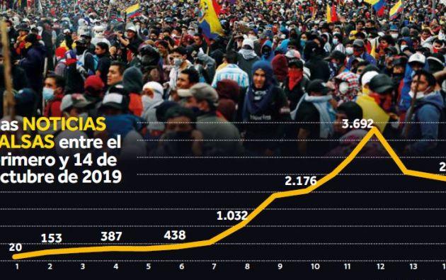 El 12 de octubre fue el día en que más 'fake news' o noticias falsas se difundieron en Ecuador.