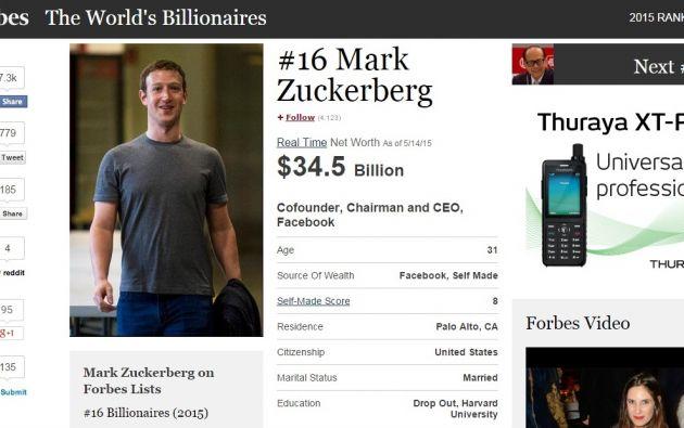 La fortuna de Zuckerberg supera los 34,5 mil millones de dólares, según la revista Forbes.
