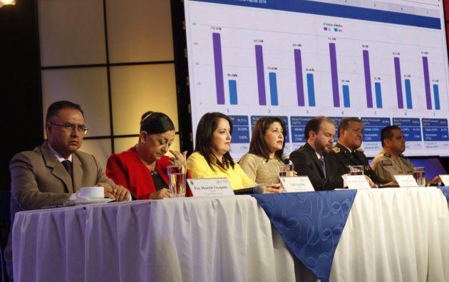 En Santo Domingo, Cañar, Bolívar, Santa Elena, Tungurahua, Imbabura, Zamora Chinchipe y El Oro ya se concluyó el proceso de conteo rápido. Foto: CNE
